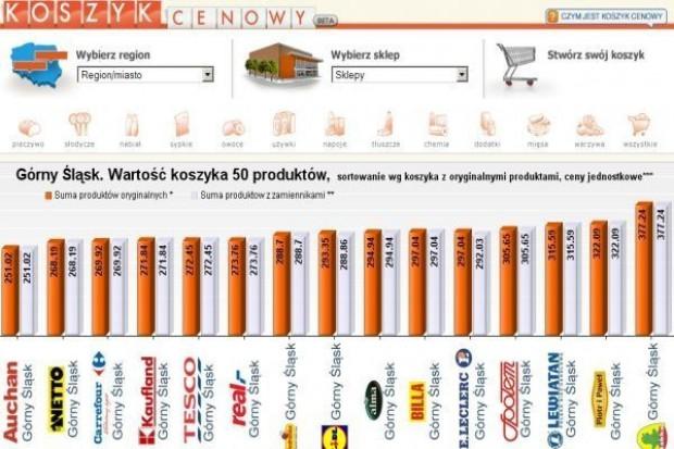 Koszyk cen dlahandlu.pl: Żabka dzięki dogodnym lokalizacjom dyktuje wyższe ceny
