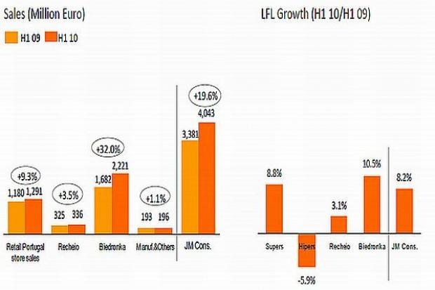 Sprzedaż Biedronki w Polsce rośnie o 18 proc.