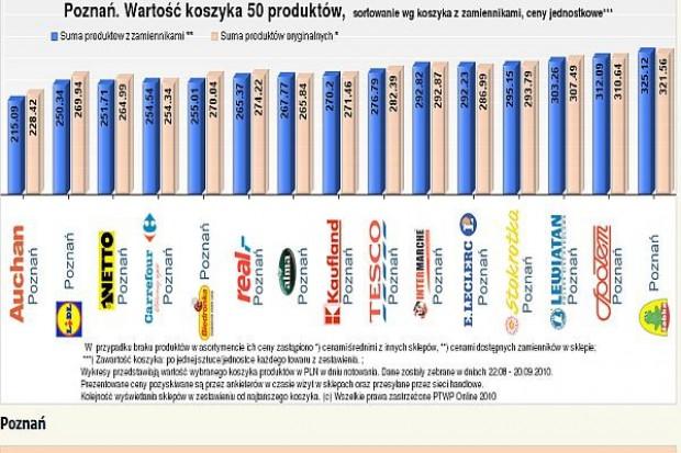 Koszyk cen dlahandlu.pl: Poznańskie hipermarkety jednymi z tańszych w sieci