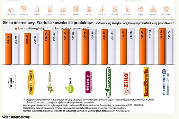 Koszyk cen dlahandlu.pl: Ceny w e-sklepach takie same, jak w placówkach stacjonarnych