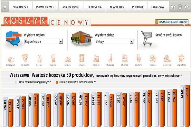 Porównanie cen dlahandlu: W 2011 roku wyższe ceny w delikatesach