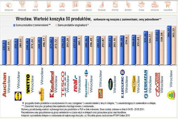 Koszyk cen: Po galopadzie podwyżek supermarkety wracają do równowagi cenowej