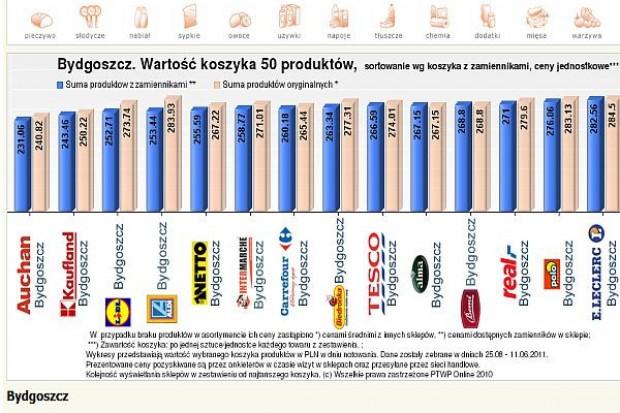 Koszyk cen: Intermarche chce cenowo zbliżyć się do dyskontów