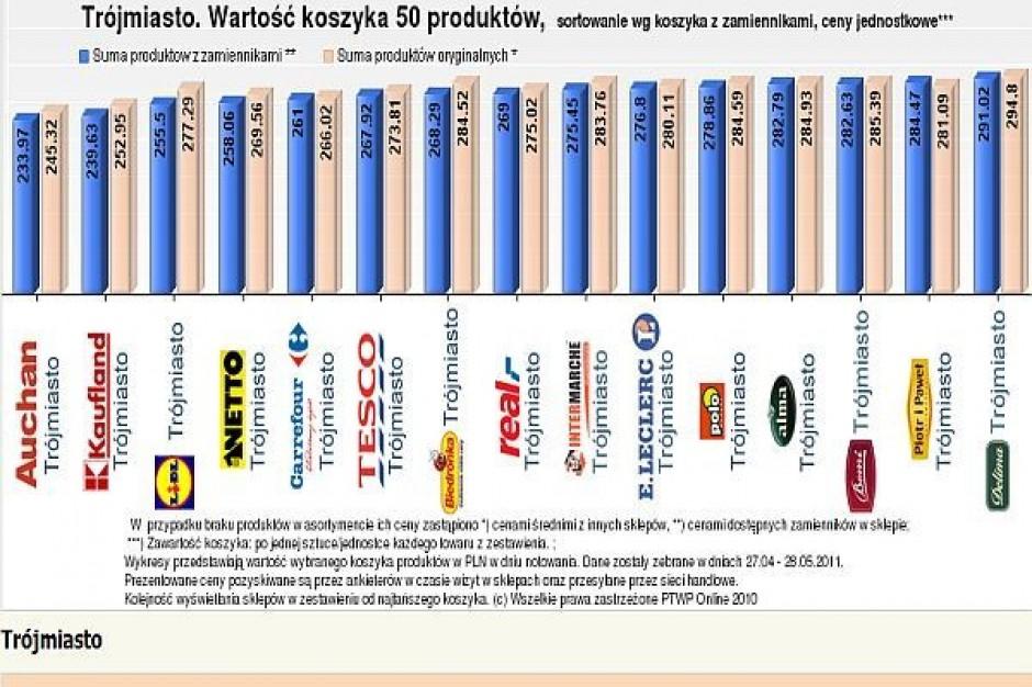 Koszyk cen dlahandlu.pl: Różnice w cenach pomiędzy lokalizacjami delikatesów