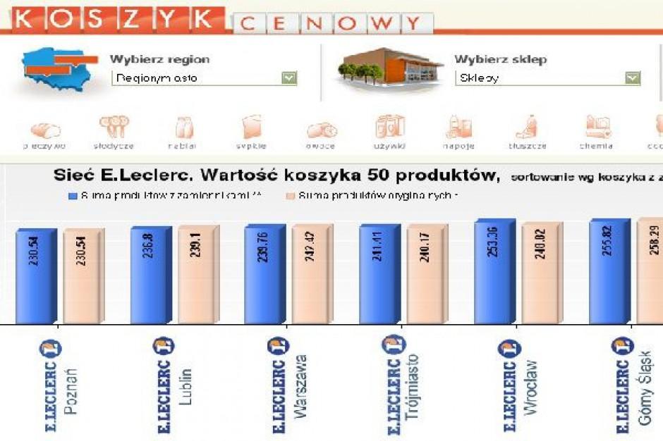 Koszyk dlahandlu.pl: Zróżnicowane ceny w poszczególnych lokalizacjach hipermarketów