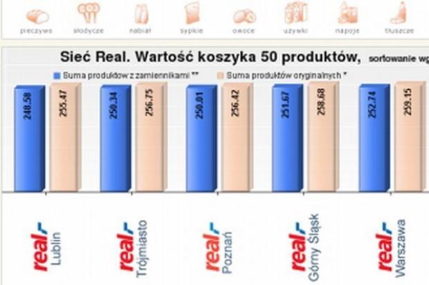 Koszyk cen dlahandlu.pl: E.Leclerc i Real groźną konkurencją dla Auchan