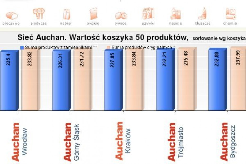 Koszyk cen dlahandlu.pl: Zróżnicowane ceny w segmencie hipermarketów