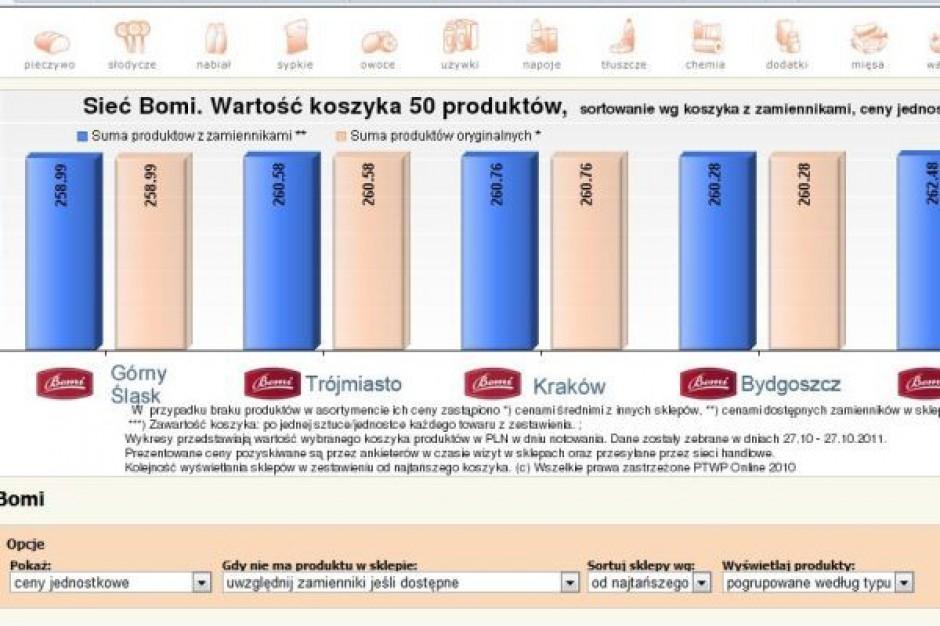 Koszyk cen dlahandlu.pl: Bomi cenowo zbliża się do Almy