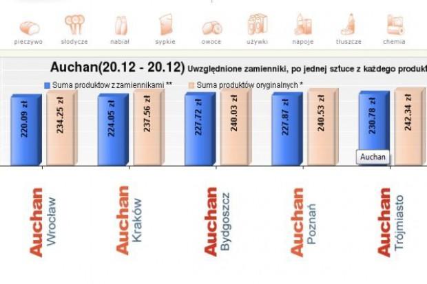 Koszyk cen dlahandlu.pl: Sieci Auchan i Carrefour obniżyły ceny