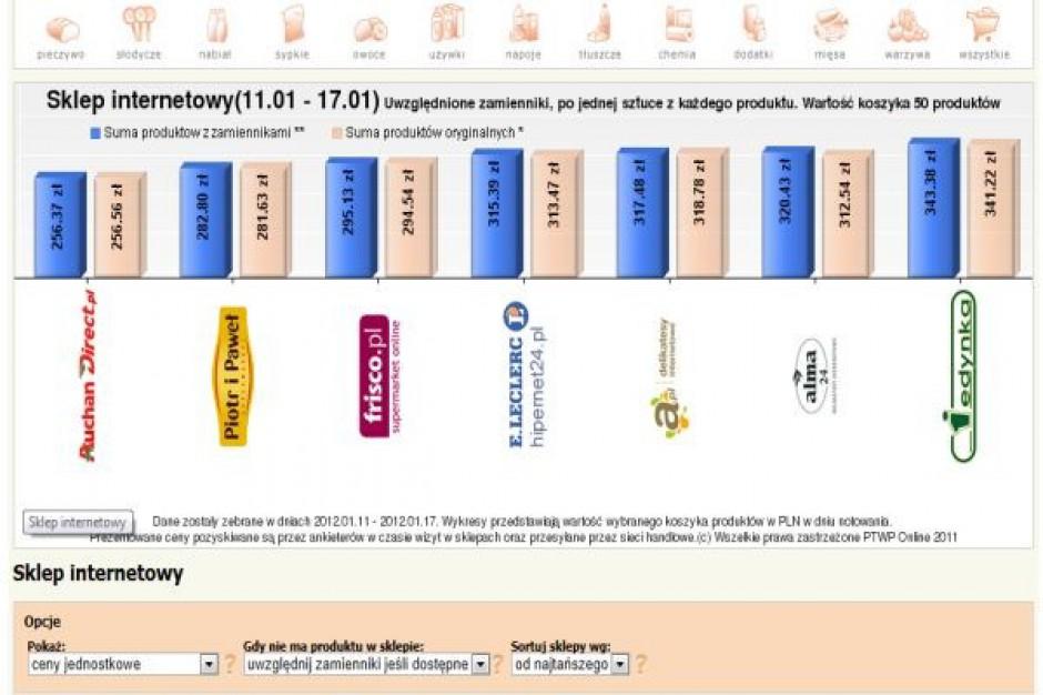 Koszyk cen dlahandlu.pl: Styczeń przyniósł podwyżki cen w e-sklepach