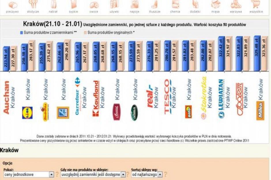 Koszyk cen dlahandlu.pl: Zakupy w Delimie o 50 zł droższe niż w Lidlu i Netto