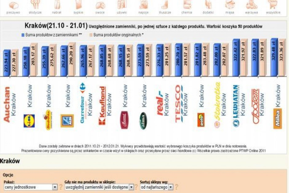 Koszyk cen: Sieci inwestują w ceny, by dobrze wypadać na tle konkurencji