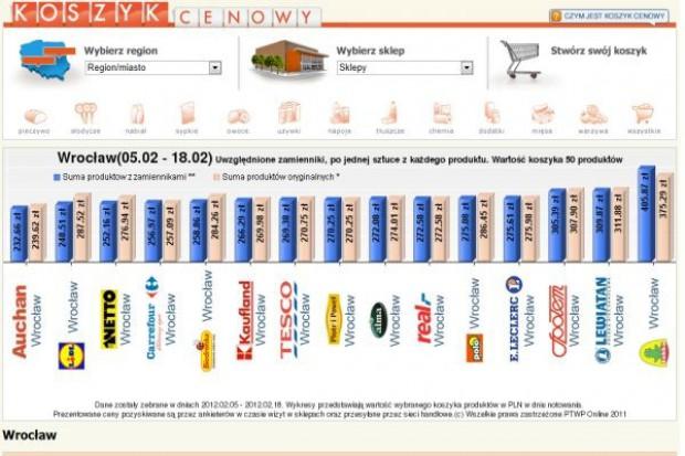 Koszyk cen dlahandlu.pl: Supermarkety miażdżą sklepy osiedlowe polityką cenową