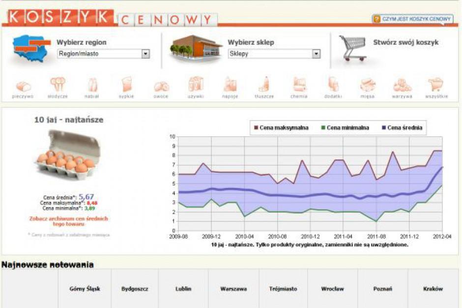 Koszyk cen: Supermarkety z wyższymi cenami niż w czasie Wielkanocy 2011