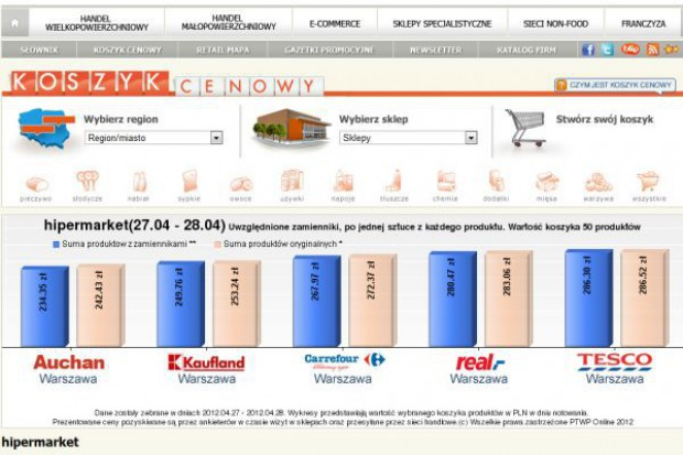 Koszyk cen dlahandlu.pl: Kaufland obniża ceny kolejny miesiąc z rzędu