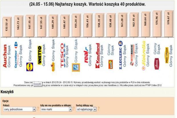Najtańszy Koszyk: Badanie cenowe najtańszej oferty sieci handlowych