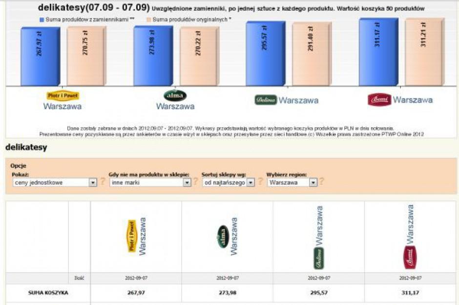 Koszyk cen dlahandlu.pl: Delikatesy stawiają na supermarketowe ceny