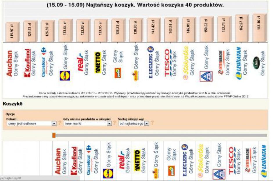 Najtańszy Koszyk: Zwiększa się różnica między najtańszą a najdroższą siecią