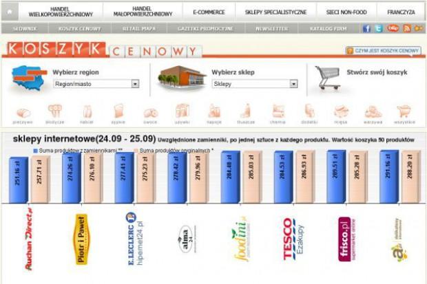 Koszyk cen: Większość e-sklepów proponuje zakupy 50 produktów za ok. 280 zł