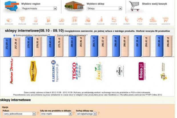 Koszyk cen: Najtańsze zakupy 50 produktów w e-sklepach kosztują ok. 270 zł