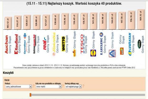 Najtańszy Koszyk: Listopadowe badanie najtańszej oferty sieci handlowych