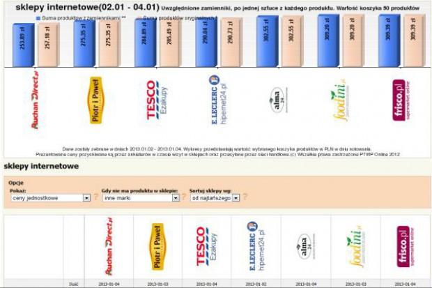 Koszyk cen: Sklepy internetowe z wyższymi cenami niż pod koniec 2012 roku