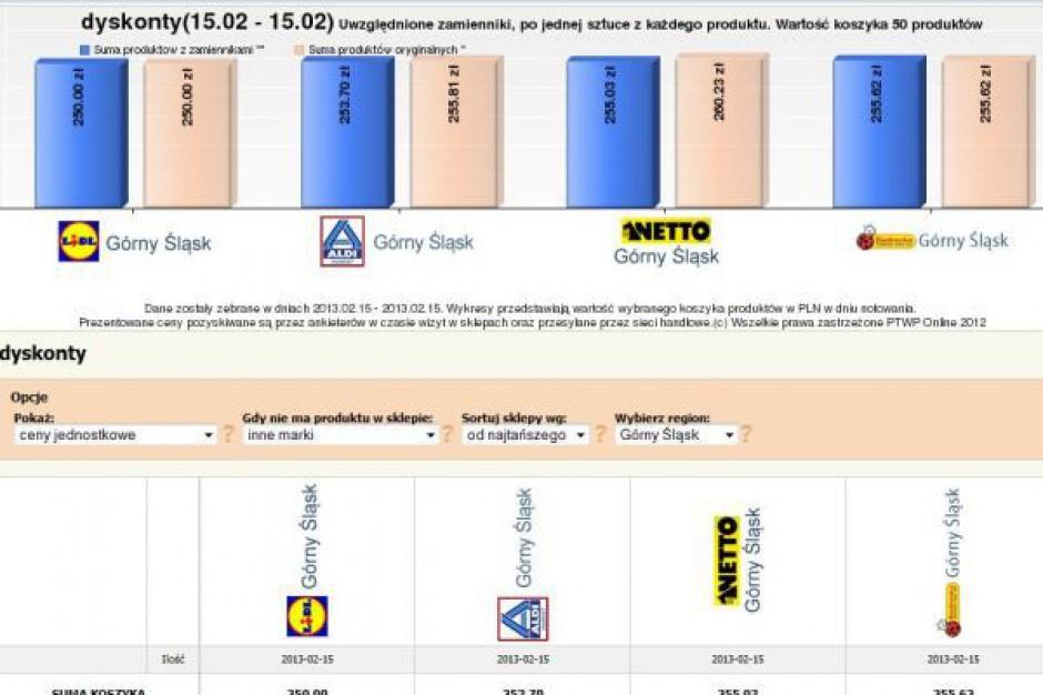 Koszyk cen dlahandlu.pl: Tańsza oferta dyskontów. Tylko 5 zł różnicy między sieciami