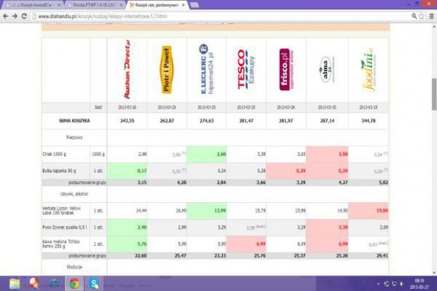 Koszyk cen: Za te same zakupy spożywcze z e-sklepów trzeba zapłacić od 263 zł do 344 zł w zależności od operatora