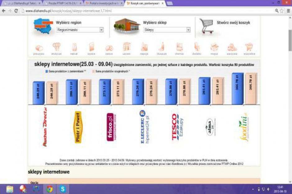 Koszyk cen: E-sklepy sugerują się cenami najbliższej konkurencji, a klient kupuje wielokanałowo