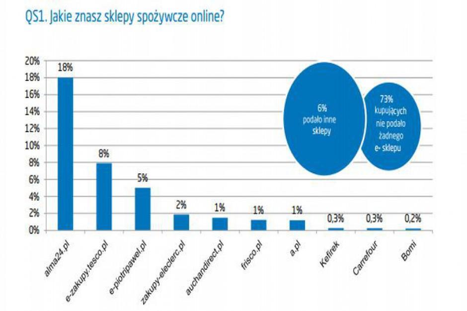 43 proc. internautów nie zna żadnego e-sklepu spożywczego