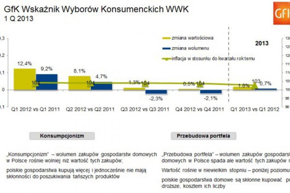 Gfk: Kryzys w wydatkach Polaków trwa. Wielkanoc nieco poprawiła wskaźniki