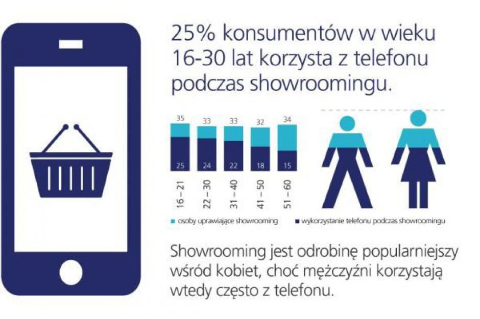 33 proc. Polaków przyznaje się do showroomingu