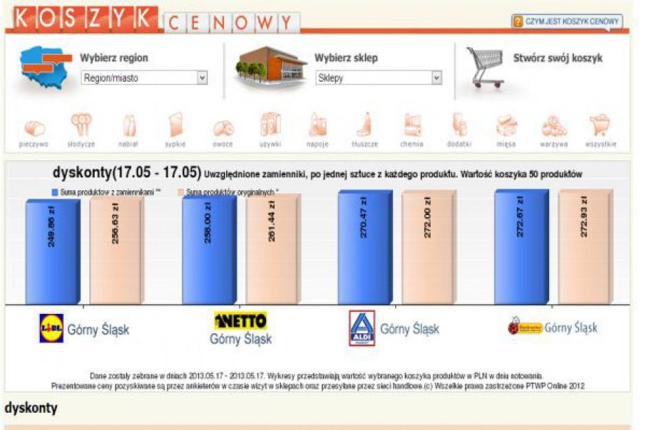 Koszyk cen: 50 produktów w dyskontach kupimy od 250 do 272 zł w zależności od sieci