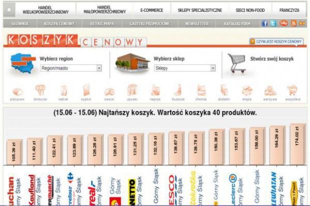 Najtańszy Koszyk: Żaden format nie ma już monopolu na niskie ceny