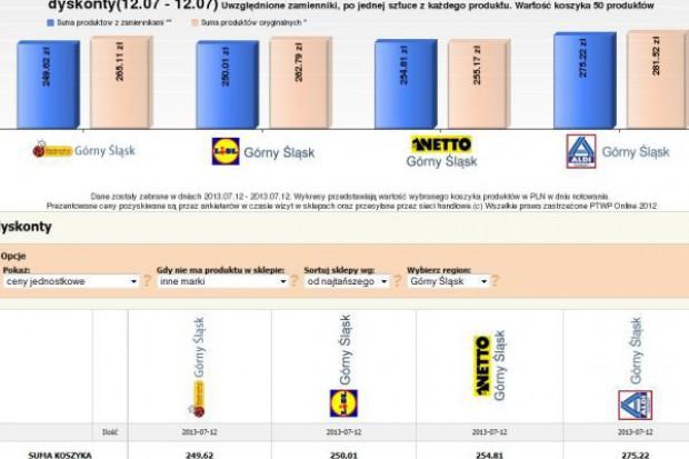 Koszyk cen: 50 produktów w dyskontach kupimy od 249 do 275 zł w zależności od sieci