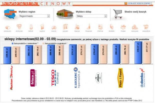 Koszyk cen: Różnica między najpopularniejszymi e-sklepami sięga od 4 do 22 zł przy zakupie 50 produktów