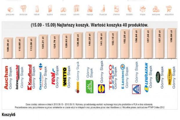 Najtańszy Koszyk: Drożeją podstawowe produkty, dlatego większość sieci ma wyższą ofertę niż w czerwcu