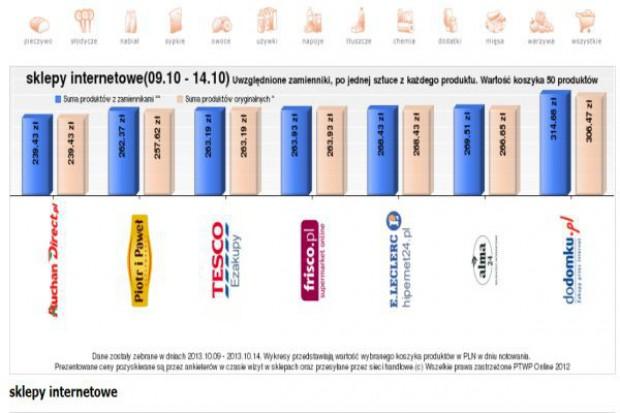 Koszyk cen: Trzy e-sklepy ze zbliżonym poziomem cen