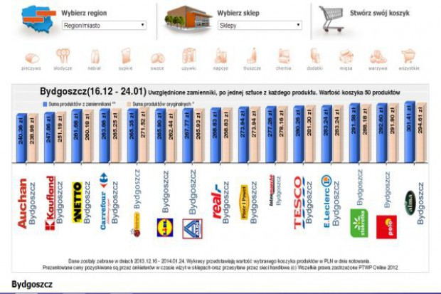 Koszyk cen: Większość hipermarketów przywitało Nowy Rok wyższymi cenami
