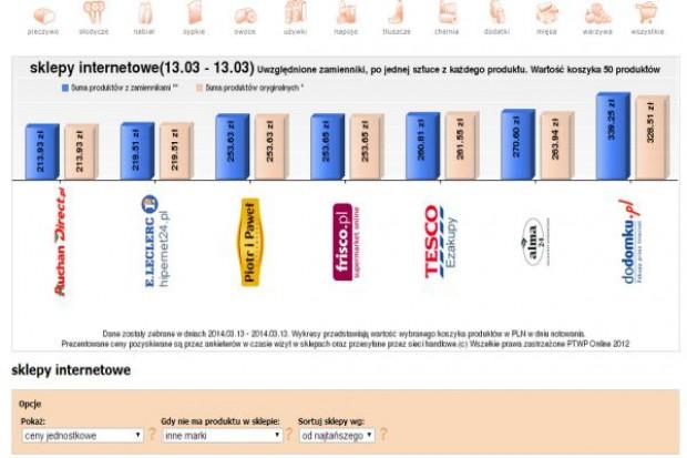 Koszyk cen: Sieci stawiają na internet. Dla e-placówek przygotwują niższe ceny niż dla sklepów stacjonarnych