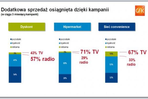 GfK: Kampania reklamowa jest w stanie przynieść dyskontom 5 proc. wzrost sprzedaży