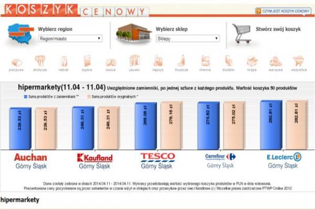 Koszyk cen: Przed Wielkanocą trzy sieci hipermarketów  z niższymi cenami niż dyskonty, ale święta nie będą tańsze