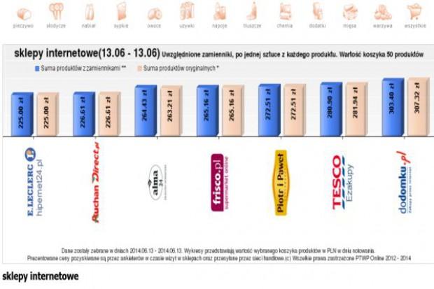 Koszyk cen: Różnice cenowe w e-sklepach wzrosły do 50 zł