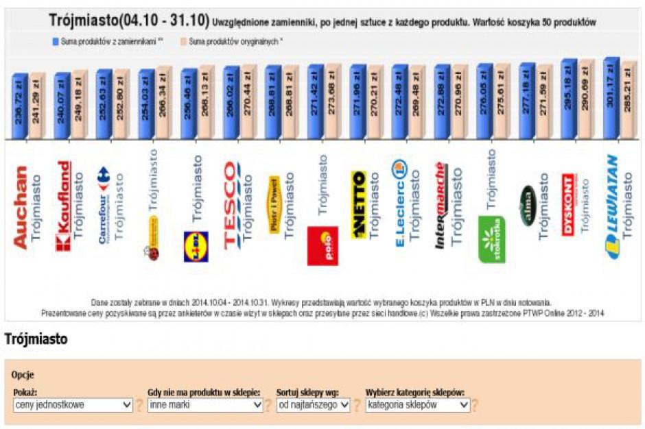 Koszyk cen: Supermarkety szukają swojego miejsca między dyskontami a hipermarketami