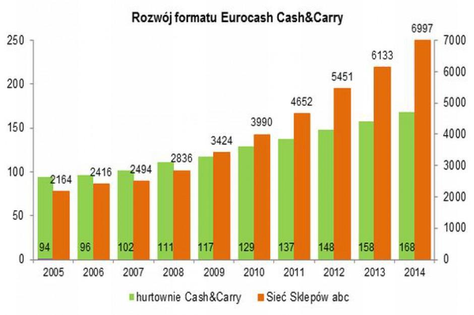 W 2014 roku Eurocash zwiększył przychody do 16,7 mld zł, zysk mniejszy o 38 mln zł