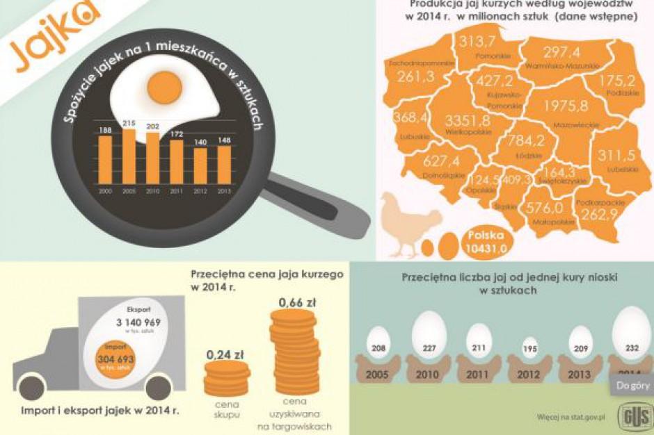 Średnia cena jajka kurzego na targowiskach to 0,66 zł