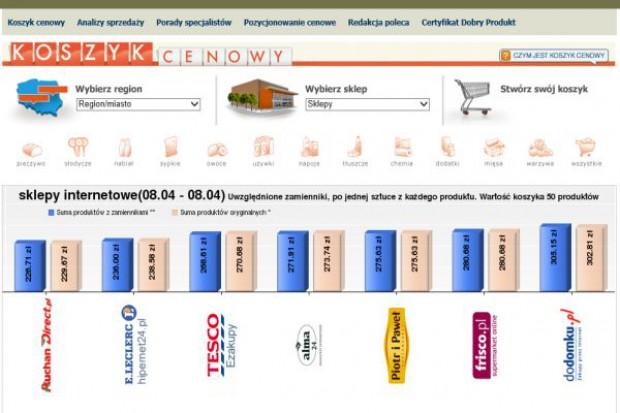 Koszyk cen: E-sklepy po Wielkanocy podniosły ceny