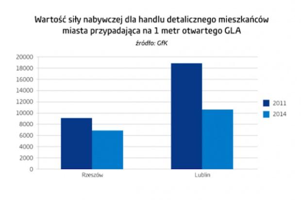 W Polsce wielkość powierzchni handlowej przyrasta szybciej niż wydatki konsumentów