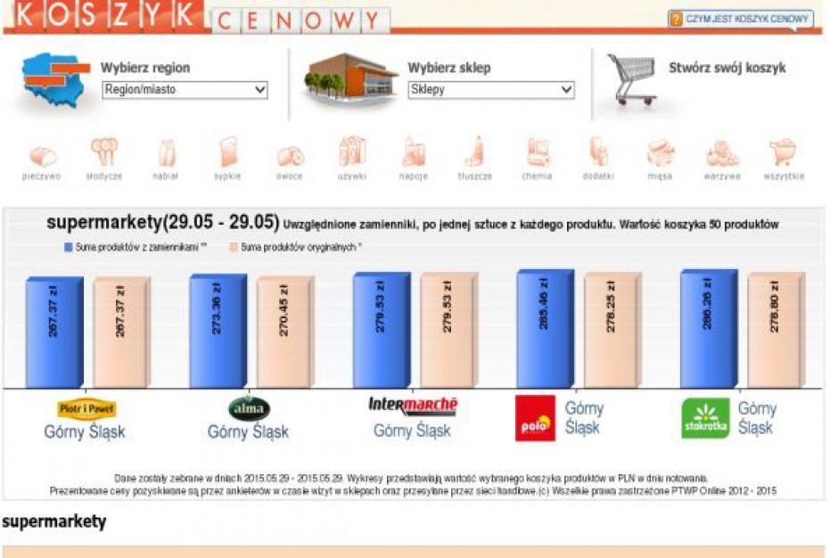 Koszyk cen: Supermarkety skupiają się na wyróżnikach oferty, nie na cenach