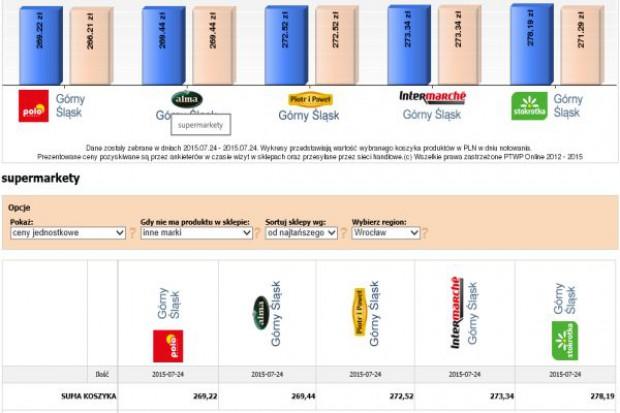 Koszyk cen: Sieci wyznaczyły referencyjny poziom cen dla formatu supermarketów: 270 zł za 50 produktów